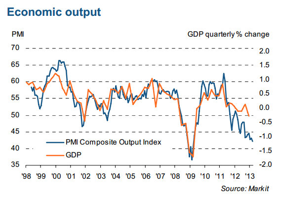 March 2013 French PMI