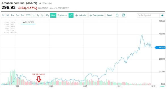 Amazon All-time Stock Chart